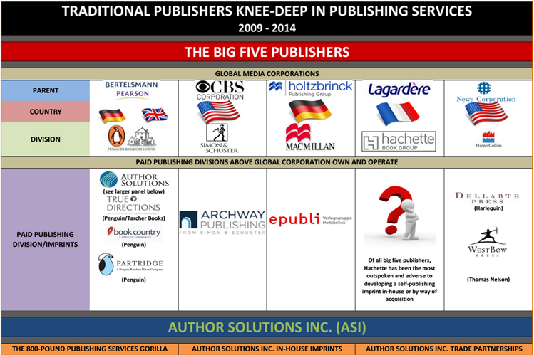Traditional Publishers Knee Deep In Publishing Services